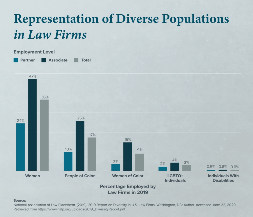 Employment of Diverse Populations in Law Firms, 2019.